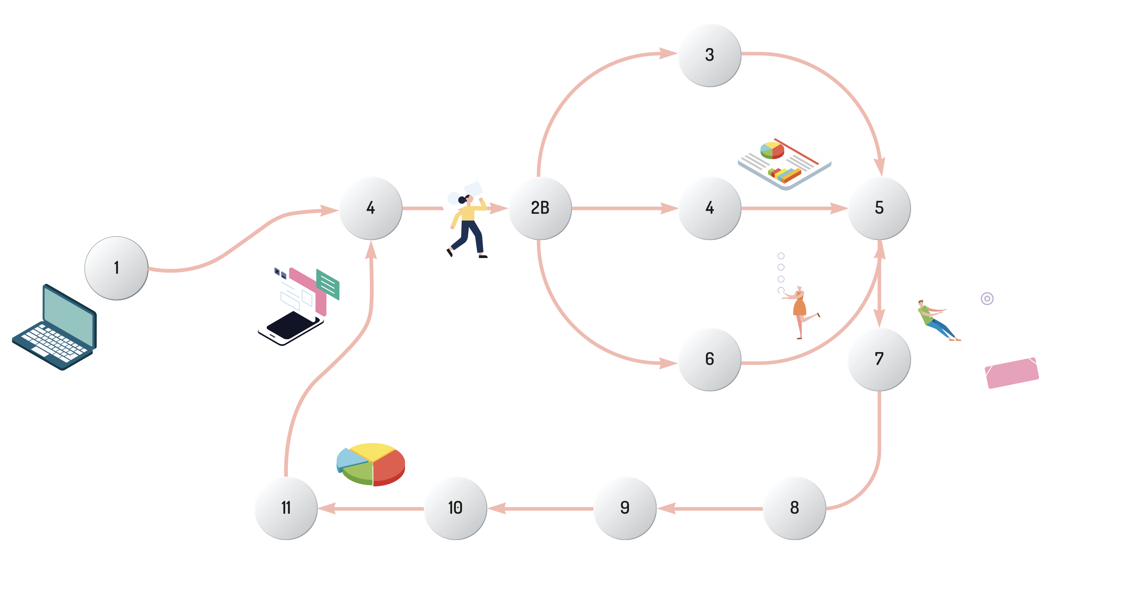 Customer State Diagram